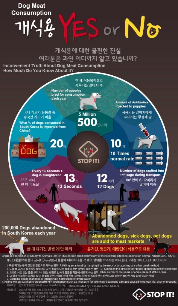CARE-Dog-Meat-Statistics-2013